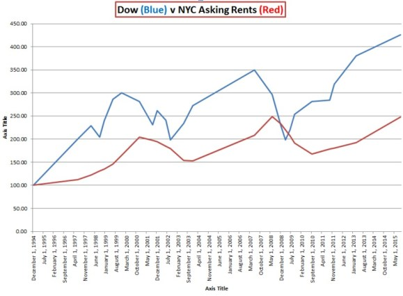How Does the Stock Market Affect Rent Prices in New York by George Grace