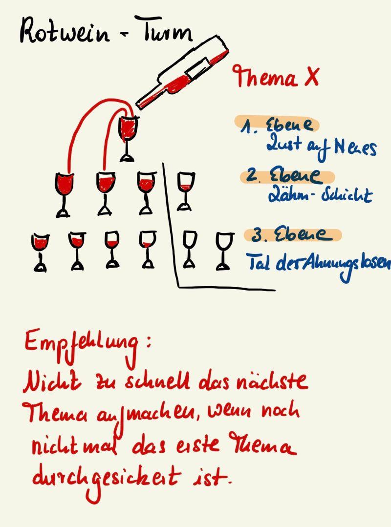 Der Rotwein-Turm in der Change-Kommunikation