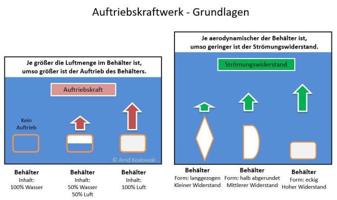 auftriebskraftwerk-grundlagen