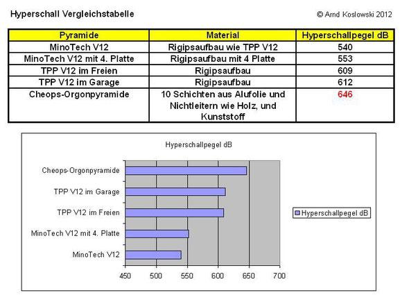 hyperschallpegel-vergleich