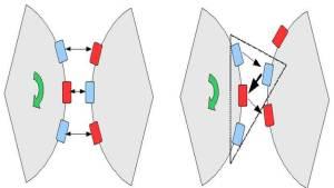 Das Geheimnis der gleichförmigen Wegbewegung