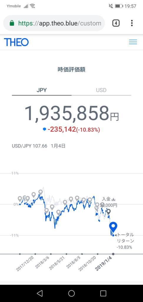Theoロボアド資産運用チャート