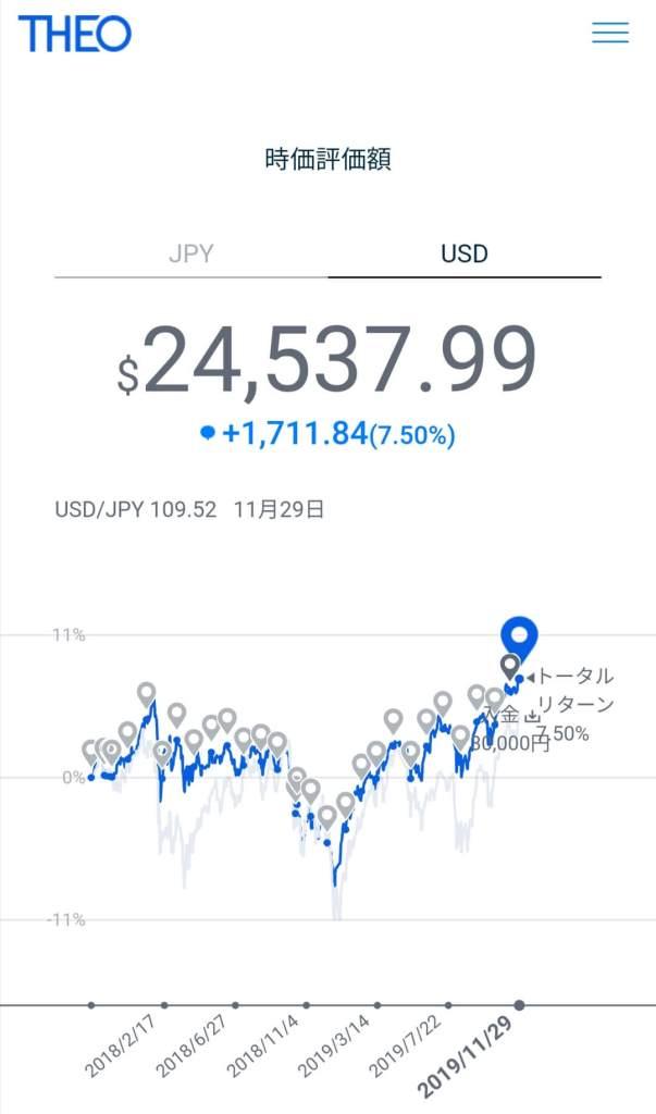 THEO運用チャート2019年11月(ドル建て)