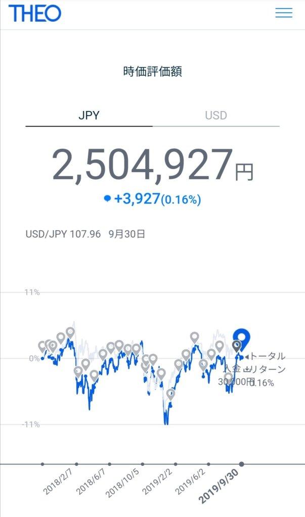 THEO運用実績9月(円建て)