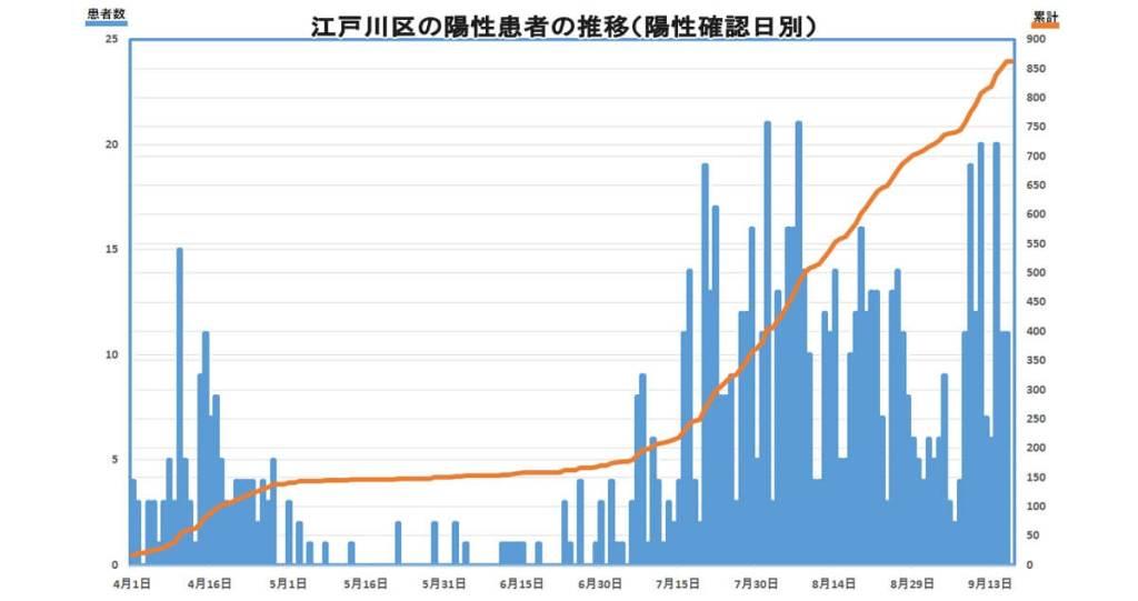 江戸川区新型コロナウイルス感染者数推移