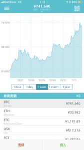 ビットコイン、スゴイね74万に価格が上昇