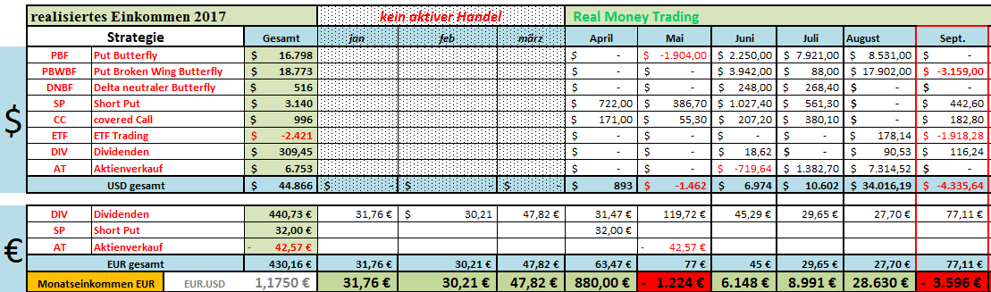 Einkommen 092017