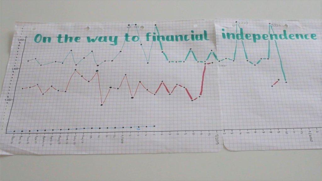 finanzielle-Unabhängigkeit-motivation
