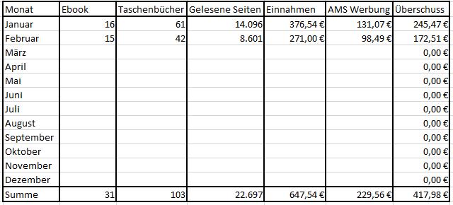 Bucheinnahmen Februar 2019