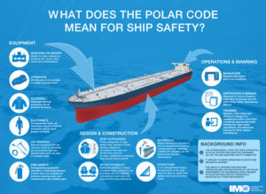 Polar Code Ship Safety Infographic / IMO POLAR CODE