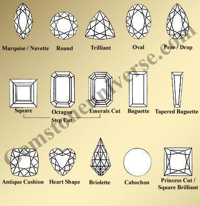 Astrological Stones Vedic Gemstones Astrology