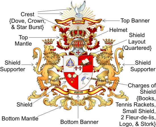 Quintana Coat Arms Shield Meanings