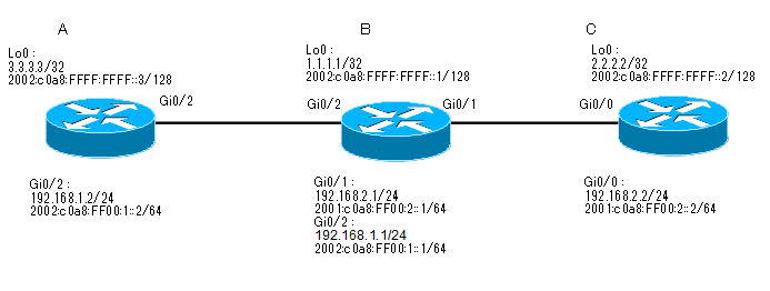 Cisco_OSPF
