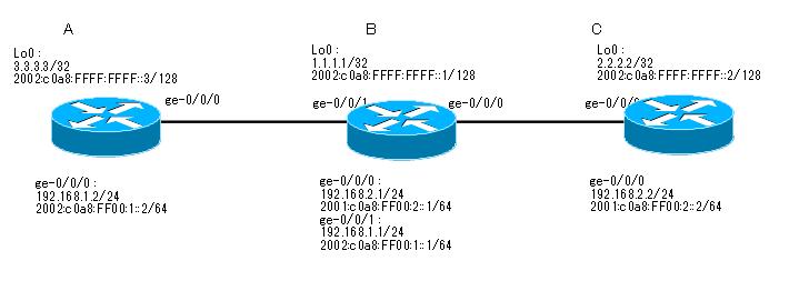 Juniper_EBGP