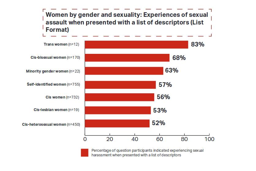 sexual assault all women