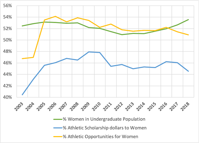 Graph showing Percentage Women's Undergraduate Enrollment, Athletic Opportunities, and Athletic Scholarship Dollars, University of Minnesota