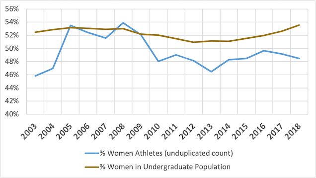 Graph showing Percentage of Women, Athletic Population versus Undergraduate Population, University of Minnesota