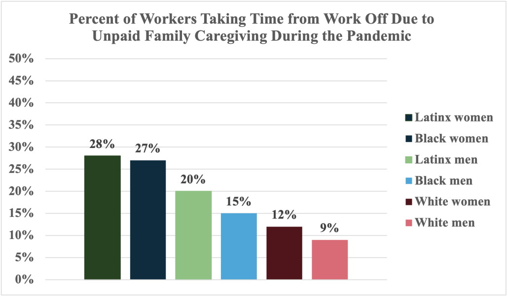 Graph showing percent of workers taking time off from work due to unpaid family caregiving during the pandemic