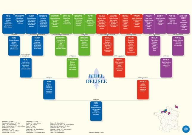 Imprimer arbre généalogique 5 générations 4 couleurs