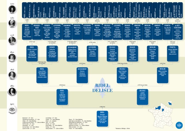 Imprimer arbre généalogique frise historique 6 générations bleu