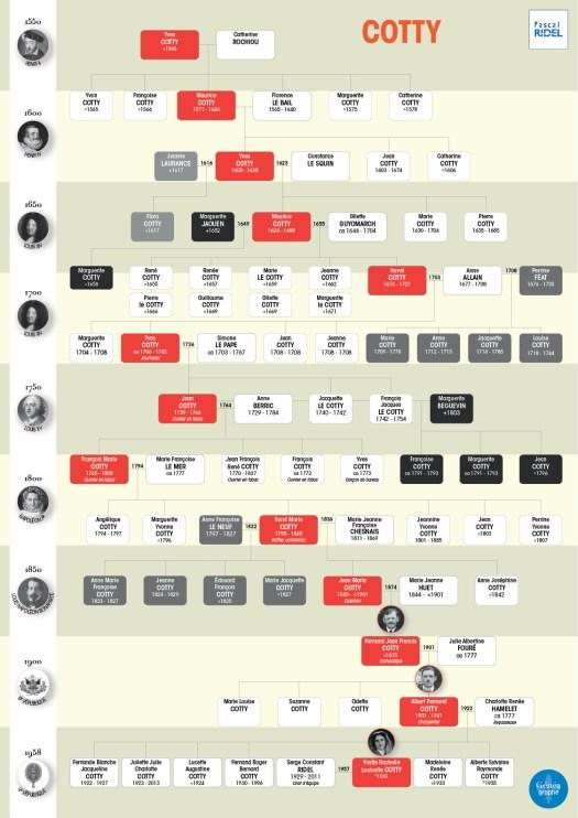 geneagraphe imprimer arbres généalogiques - comment lire un arbre généalogique