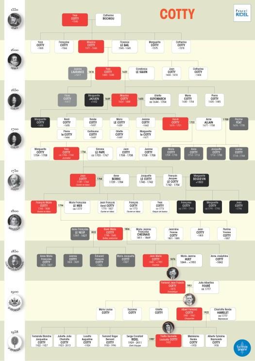 geneagraphe imprimer arbres généalogiques arbres familiaux COTTY