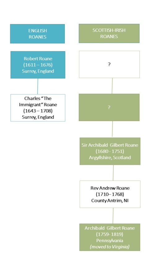 image of An outline of the English Roane and Scotts-Irish Roane family lines between 1611 and 1811