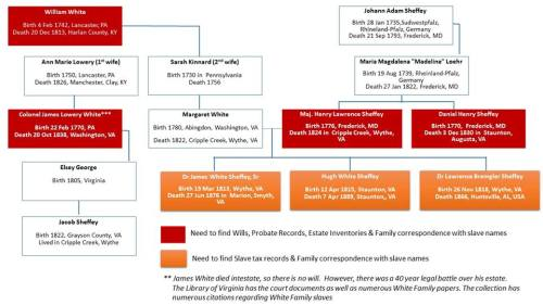 An example of how I identify which Wills and probate records I'll need for my research. Click for larger image.