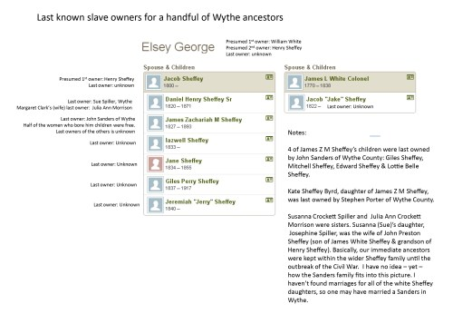 In this image, I'm focussing on the central figures in this specific research exercise. The diagram shows inter-relationships between the black and white sides of the family, with contextual notes and questions. Click for larger image.