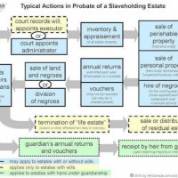 Typical Actions in Probate of a Slaveholding Estate with David E. Paterson [podcast]