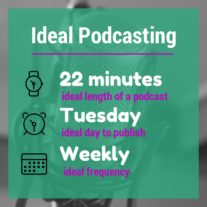 The ideal podcasting episode is 22 minutes long. Tuesdays are the best day to publish podcast episodes. And you should publish at least 1 episode a week