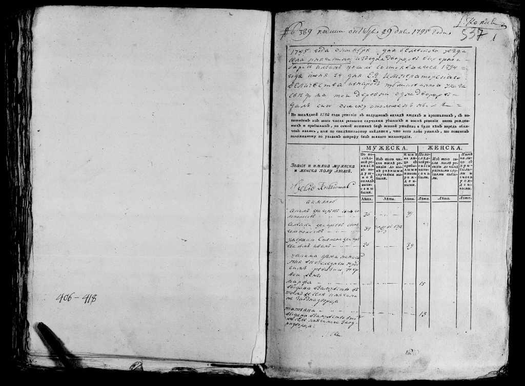 Ревизская сказка 1795 года, Княгинено