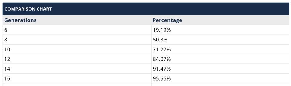 FTDNA comparison chart