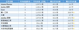 註:至截稿時間為止,日幣兌換台幣的匯率為日幣1円 = 新台幣0.2700元