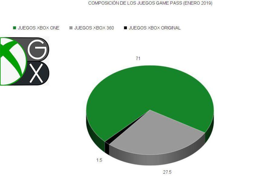 Xbox Game Pass: los números detrás del servicio.
