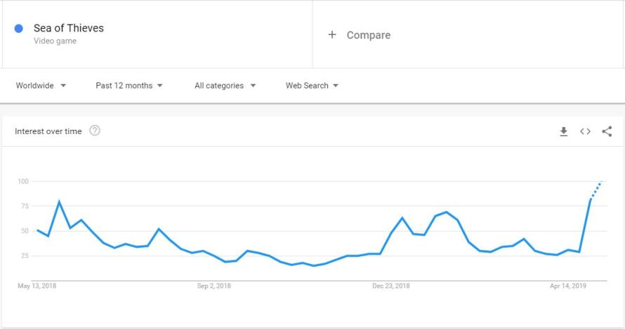 Sea of Thieves google trends