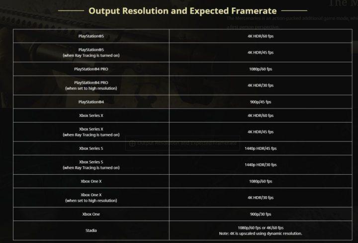 Revelados los modos de rendimiento de Resident Evil Village en Xbox One y Xbox Series