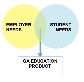 GA Education Product
