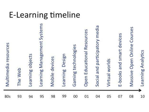 E-learning timeline image