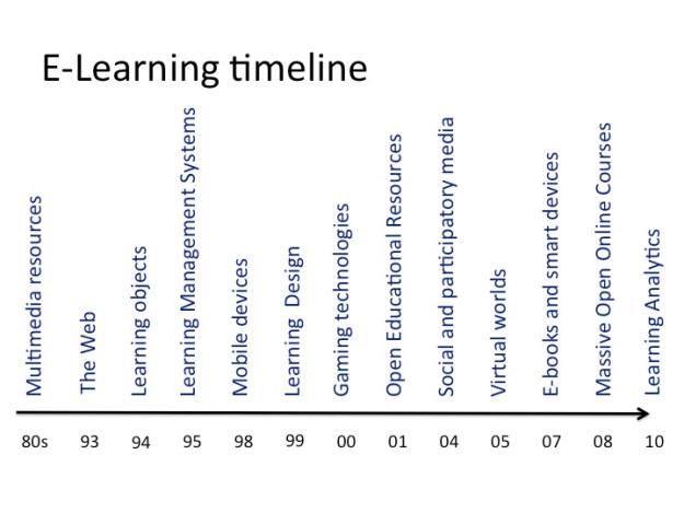 E-learning timeline image