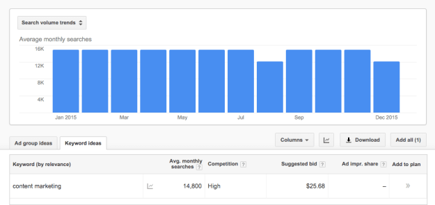 Content Marketing Keyword Planner Query