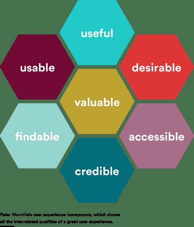 Usability Honeycomb