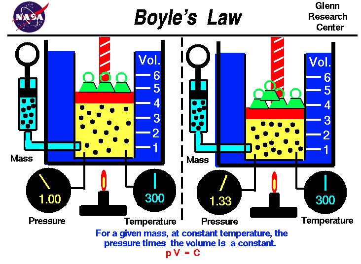 Boyle's Law NASA