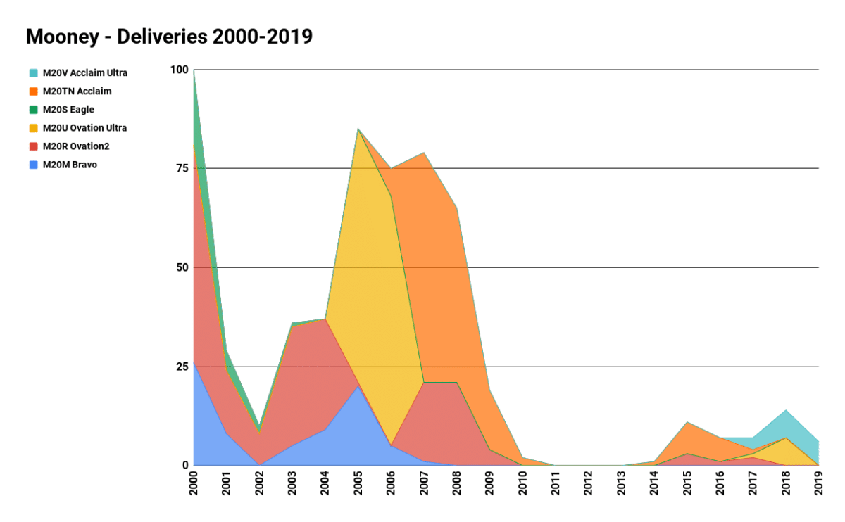 Mooney deliveries 2000-2019 (Q3). Source GAMA.