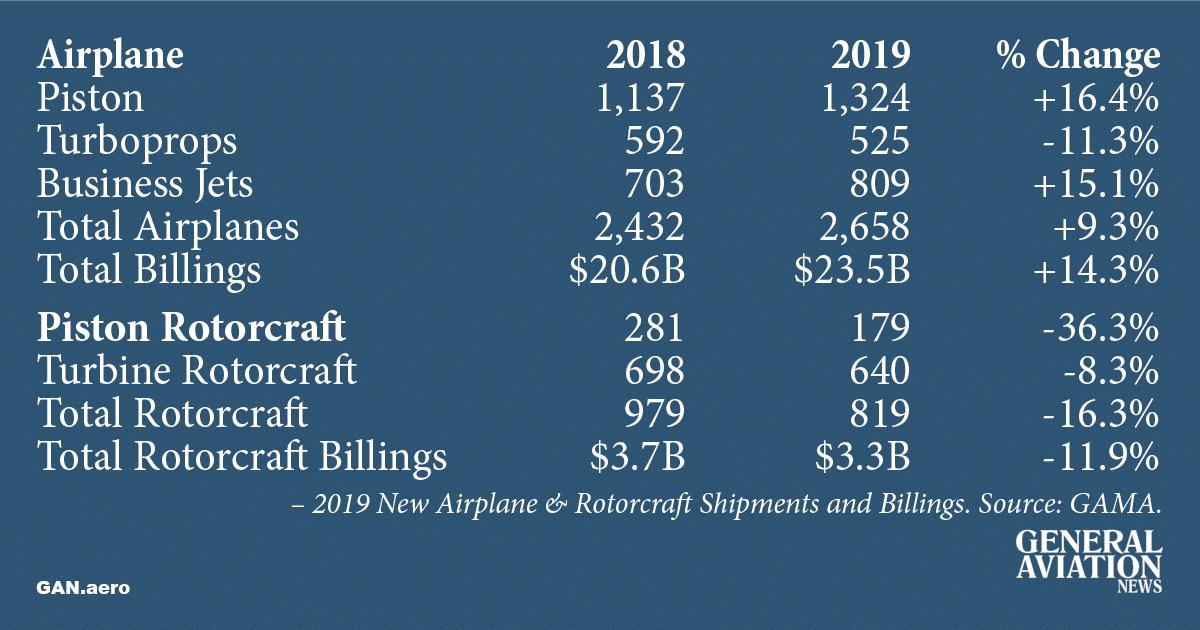 GAMA 2019 v 2018 New Airplane & Rotorcraft Shipments and Billings.