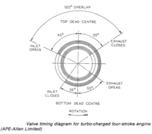 Marine auxiliary diesel engine general construction