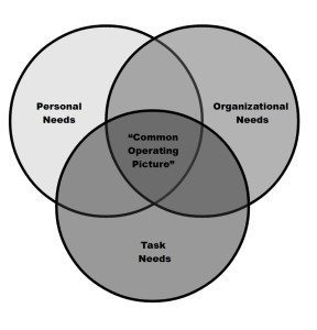 The Sweet Spot is the intersection of Organizational, Task, and Personal needs