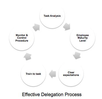 GL 160224 - Effective Delegation Process
