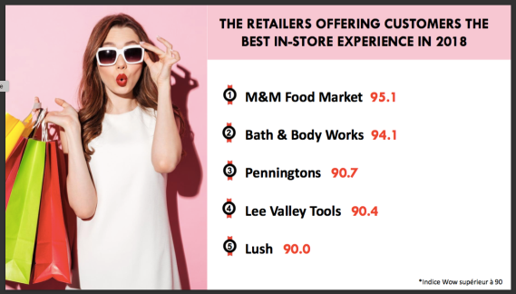 Retail is Not in the Red  How to Win the Changing Consumer