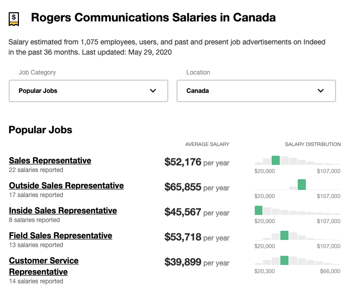 Salaries at Rogers